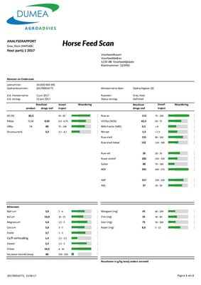 Horse Feed Scan AB