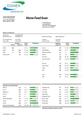 Horse Feed Scan ABC